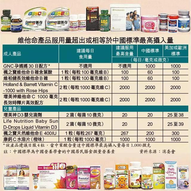 香港消委會提醒。維生素保健品不能亂吃!這9款產品攝入量超標! - 每日頭條