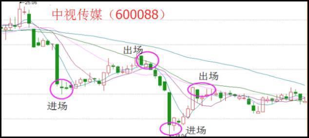 一旦股票出現以下這些信號。果斷介入。股價必將箭步如飛! - 每日頭條