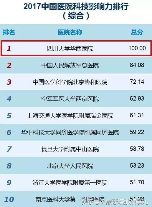 2017中國醫院科技影響力排行榜出爐,這所985大學醫院四連冠 - 每日頭條