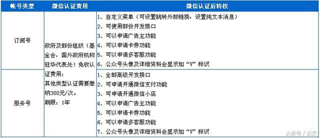 企業註冊微信公眾號及申請微信認證所需材料(史上最全) - 每日頭條
