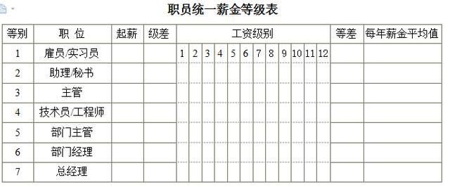 公司員工薪酬管理常用表:利潤中心獎金分配表,員工薪金單…… - 每日頭條