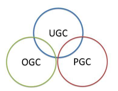 UGC、PGC、OGC到底有什麼區別? - 每日頭條