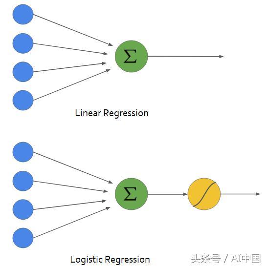 從零開始利用Python建立邏輯回歸分類模型 - 每日頭條