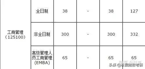 華南理工大學MBA複試經驗分享及錄取情況 2020年廣州MBA擇校分析 - 每日頭條
