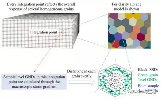 《Int. J. Plasticity》梯度結構材料強韌機制的量化分析 - 每日頭條