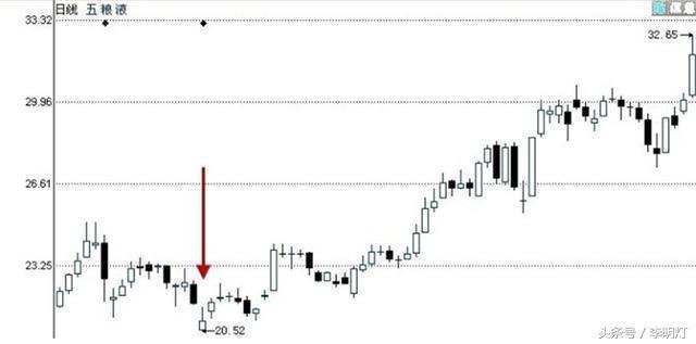 股票一旦出現這種信號,馬上跟進,輕鬆捕捉黑馬起爆點! - 每日頭條