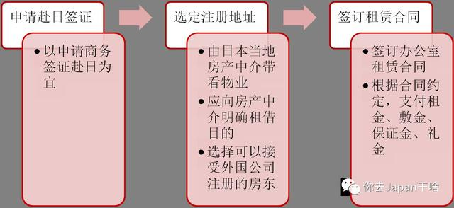 在日本設立公司的一般流程 - 每日頭條