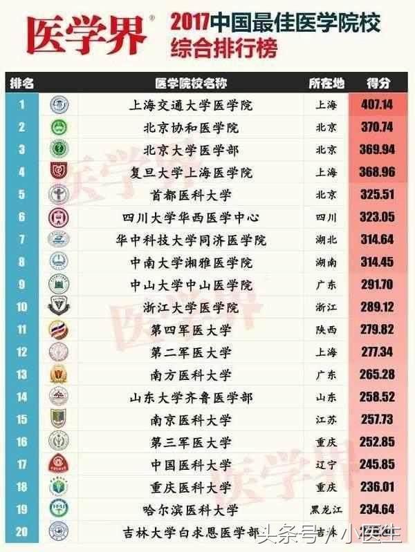 2018醫科類大學排名。北京協和醫學院第一。南方醫科大第三! - 每日頭條