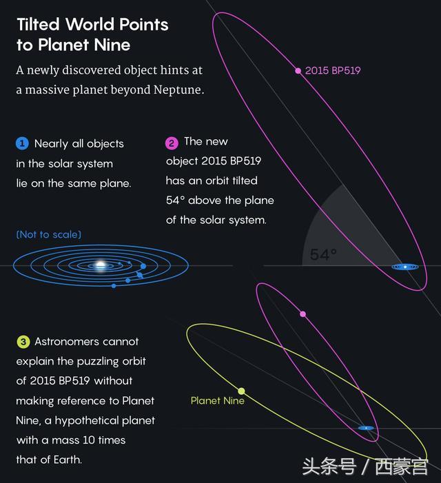 八大行星加一:加州理工科學家發現第九顆行星的證據 - 每日頭條