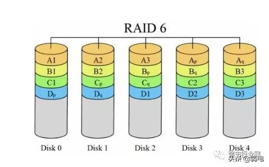 raid1 raid2 raid5 raid6 raid10如何選擇使用? - 每日頭條