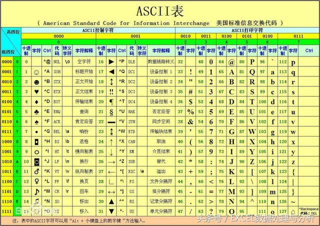 Excel文本處理的基礎知識ASCII編碼表 - 每日頭條