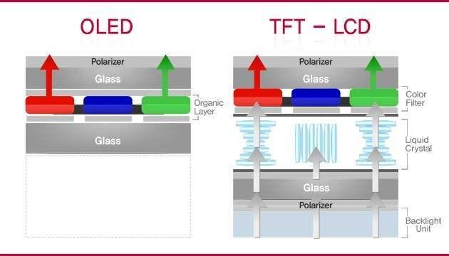 了解OLED與LCD螢幕區別。以後換手機屏不再被不良商家矇騙 - 每日頭條