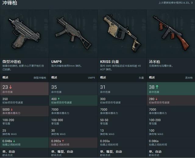 《PUBG》1000小時高玩物資搜集,剛槍技巧心得 - 每日頭條