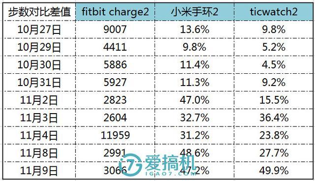 最強手環!Fitbit Charge 2 萬字詳評 - 每日頭條