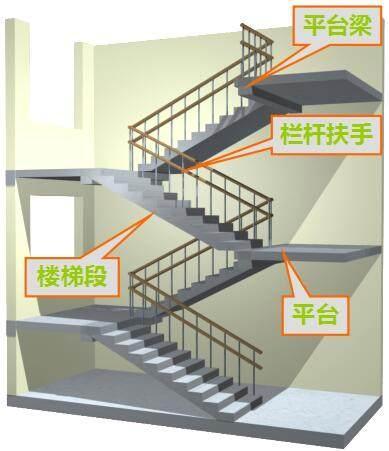 樓梯的各種尺寸要求及公式匯總,請收好! - 每日頭條