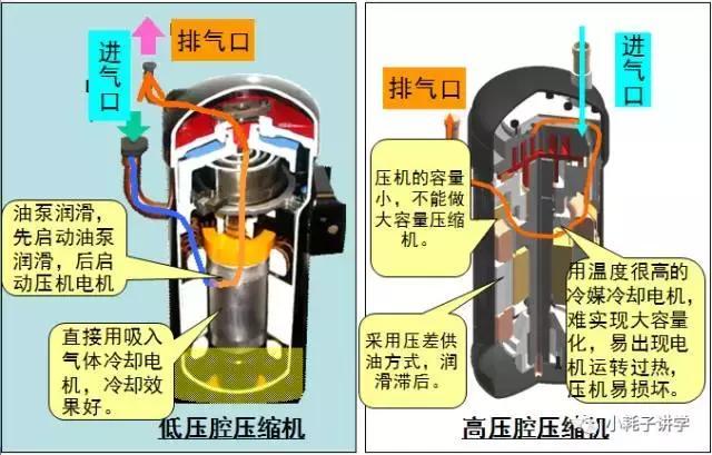 渦旋式壓縮機低壓腔與高壓腔的區別比較 - 每日頭條