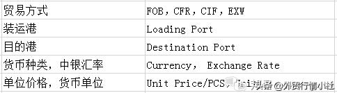 外貿報價單必備知識,中英文詳解 - 每日頭條