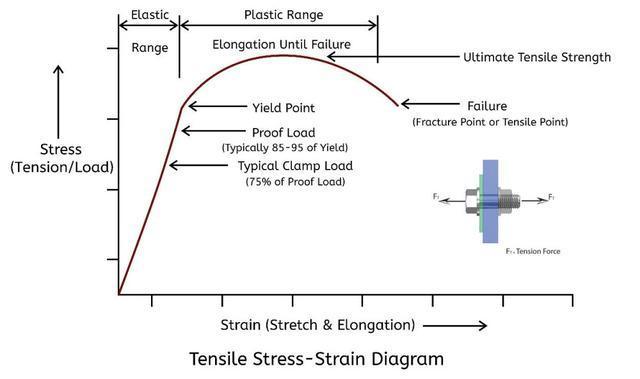 金屬材料的抗拉強度與屈服強度有什麼區別? - 每日頭條