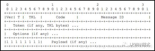 物聯網應用層協議介紹(一)——CoAP - 每日頭條