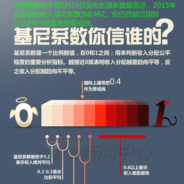 中國貧富差距的新特點:窮人太窮轉化為富人太富 - 每日頭條