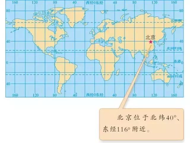 初中地理經緯線判讀和分析,不懂的同學趕快看看 - 每日頭條