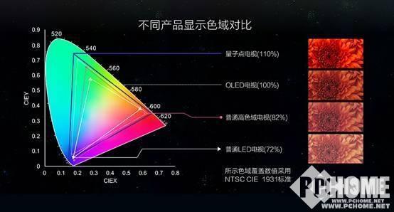 技術成本火力全覆蓋 為什麼說量子點電視是最好的電視 - 每日頭條