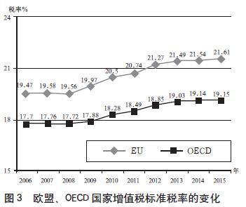 國際稅收競爭是現代稅制改革的主要推動力 - 每日頭條