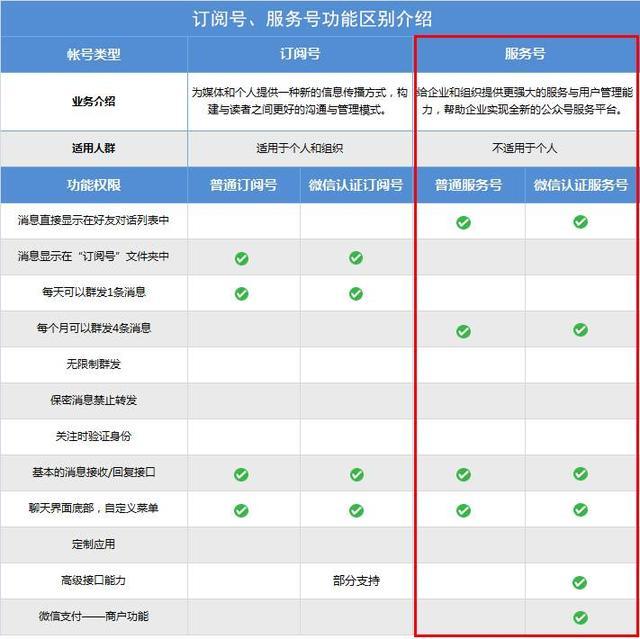wechat | 關於微信公眾號申請與認證注意事項 - 每日頭條