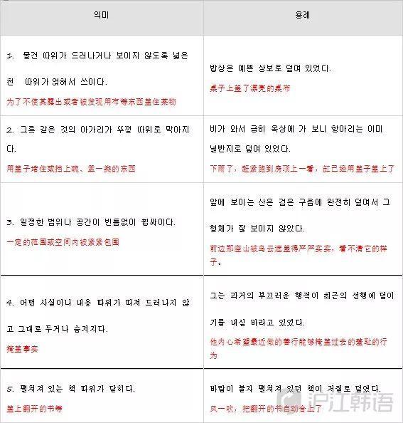 韓語相似詞辨析之'덮이다『和』덥히다' - 每日頭條