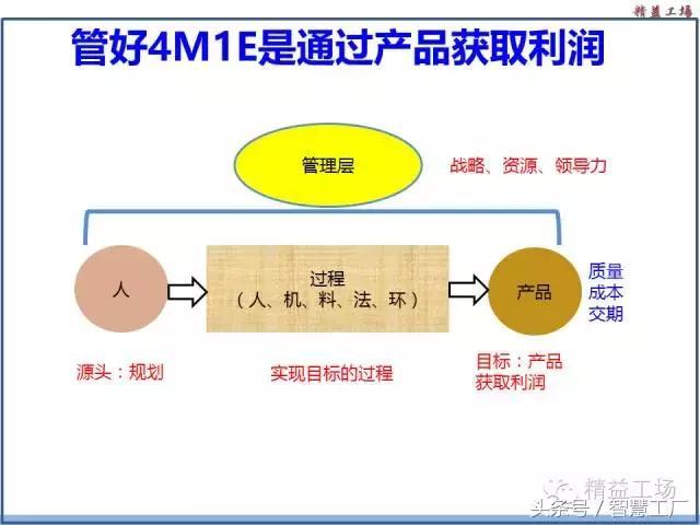 4M1E工作法 - 每日頭條