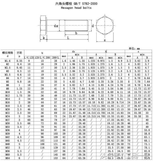 最全外六角螺絲規格表,收藏備查! - 每日頭條