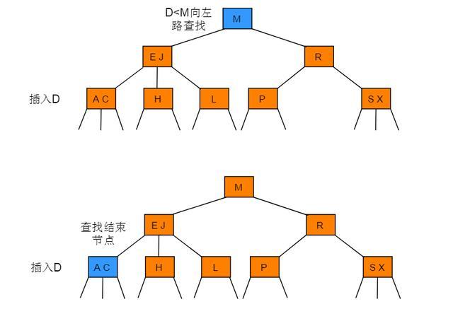 數據結構與算法——2-3樹 - 每日頭條