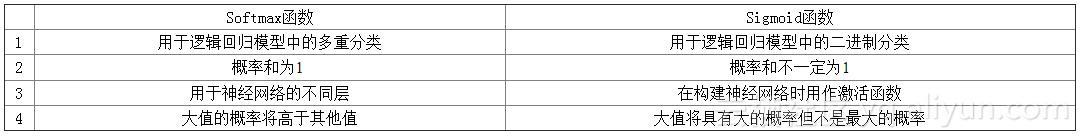 神經網絡常用激活函數對比:sigmoid VS sofmax - 每日頭條