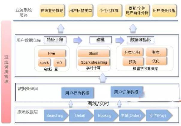 Qunar用戶畫像構建策略及應用實踐 - 每日頭條