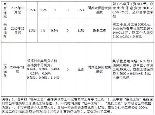 7月1日起。深圳社保繳費基數調整。你的工資是多了還是少了? - 每日頭條
