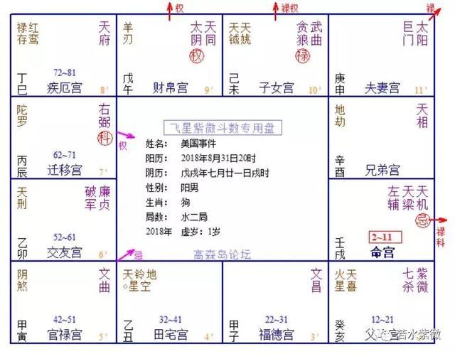 劉強東美國事件的紫微斗數占卜分析 - 每日頭條