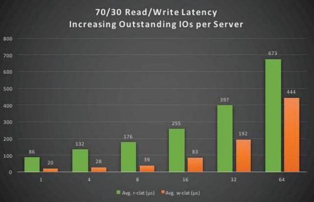 硬體定義的NVMf存儲DSSD倒下了。軟體定義的NVMf存儲Excelero來了 - 每日頭條
