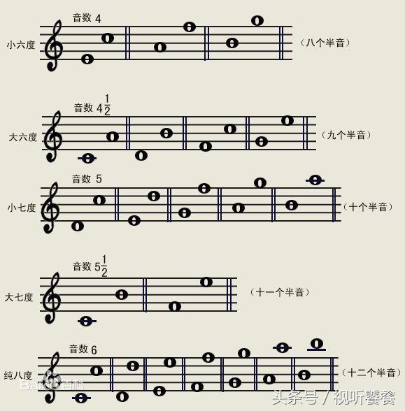 想學五線譜。我教您! - 每日頭條