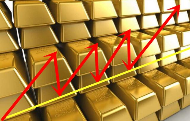 國際黃金投資入門:怎麼樣在順勢交易中最大程度獲利? - 每日頭條