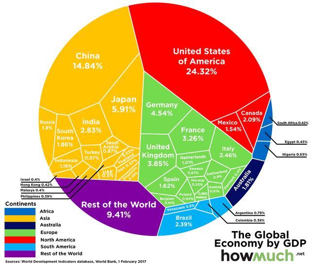 世界銀行:美國仍然是全球最大經濟體 占全球GDP的1/4 - 每日頭條