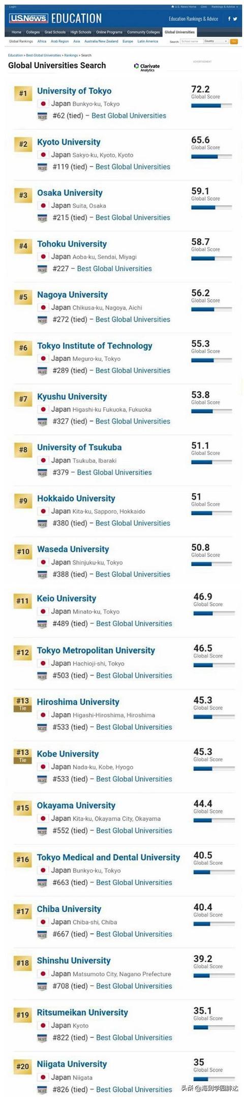 2019上半年日本大學最新排名已發布,快來看看 - 每日頭條