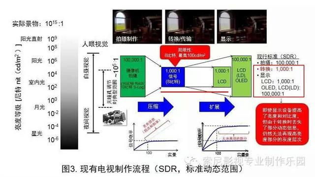 離間光明與黑暗 HDR電視顯示技術掃盲 - 每日頭條
