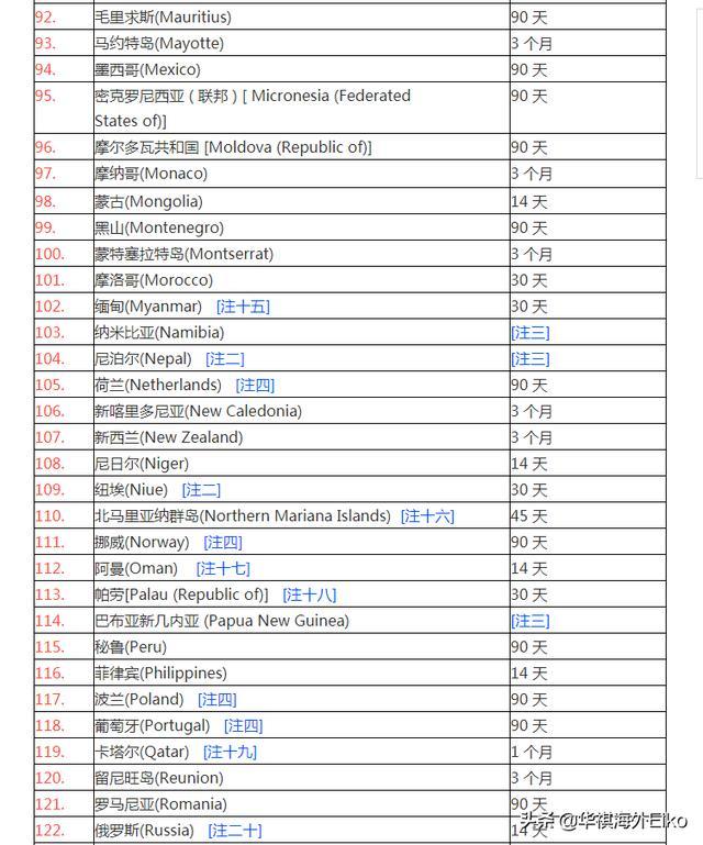 2019年香港護照免簽國家最新資訊表 - 每日頭條
