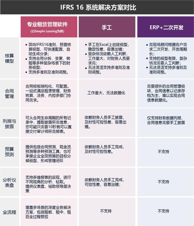 Seepln五步法:輕鬆應對IFRS 16/ ASC 842租賃新準則(上) - 每日頭條