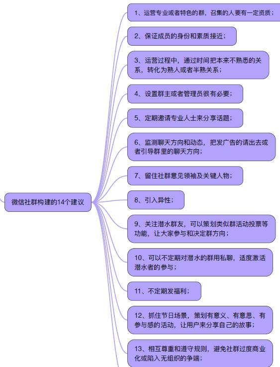 思維導圖:8個技巧提高社群活躍度來《引爆社群》 - 每日頭條