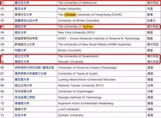 最全的2017 QS世界大學排名,澳洲有4所學校上榜哦! - 每日頭條