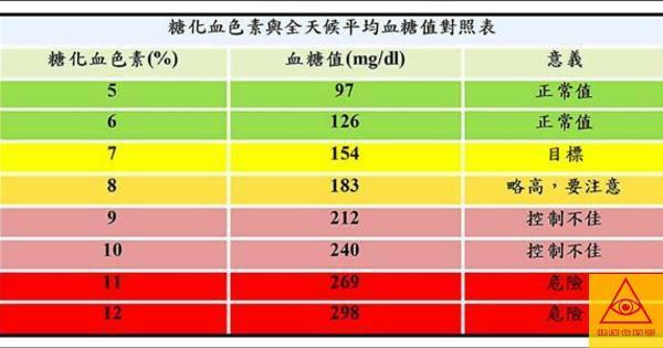 血糖多少算高?醫師:對抗糖尿病,先看懂血糖標準值! - 每日頭條