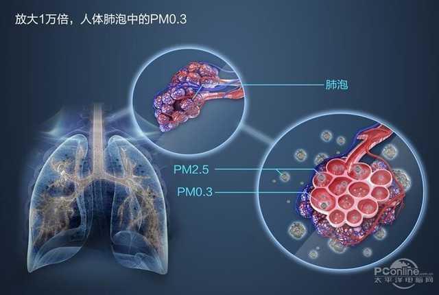 PM2.5聽得多了。那你知道什麼叫PM0.3嗎? - 每日頭條