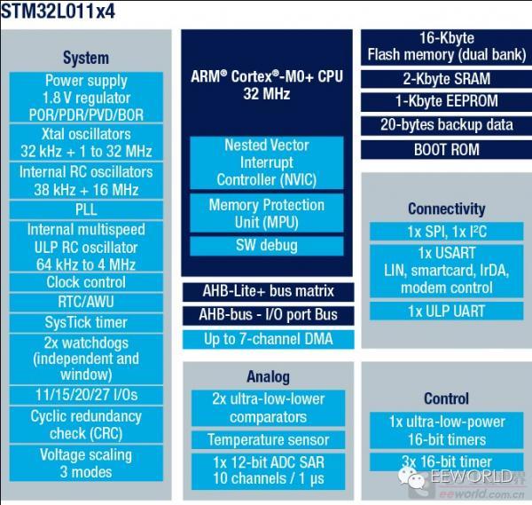 低功耗拇指小板——NUCLEO-L011K4測評 - 每日頭條