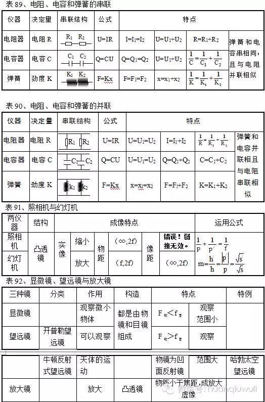 高中物理筆記大全。無論學考還是選考的同學都應該收藏一份 - 每日頭條